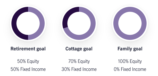 Image compares a traditional portfolio approach with a goals based investing approach. The goals based approach shows three separate portfolios for three separate goals. The retirement portfolio has an asset mix of 50% equity and 50% fixed income. The cottage portfolio has an asset mix of 70% equity and 30% fixed income, and the family portfolio is 100% invested in equity.