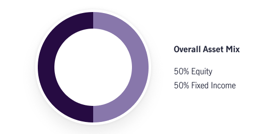 Image compares a traditional portfolio approach with a goals based investing approach. The traditional approach uses an asset mix of 50% equity and 50% fixed income.